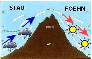 Proces powstawania ciepłego wiatru foehn w Alpach, źródło meteorete.it