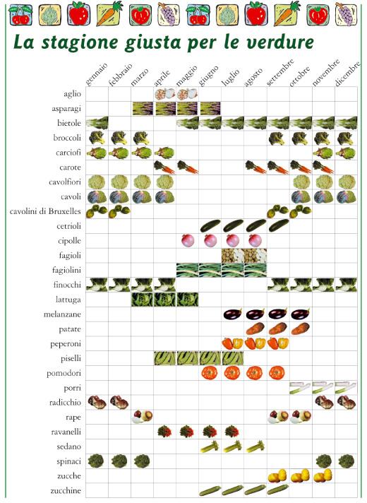 warzywa sezonwe Włochy